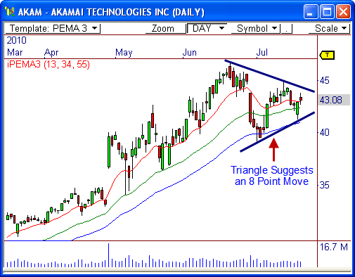 Akamai Technologies $AKAM