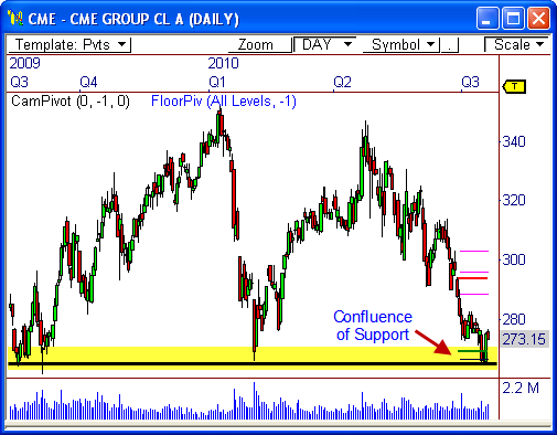 CME Group $CME