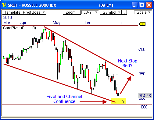 The Russell 2000 Index