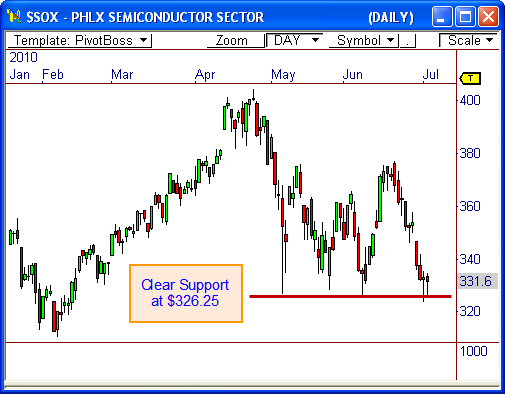 Philadelphia Semiconductor Index