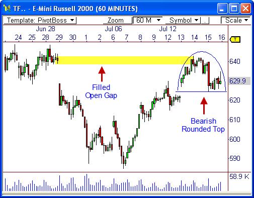 Analyzing The E Mini Russell 2000 Pivotboss Own The Market