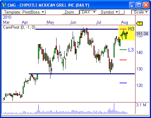 Chipotle Mexican Grill $CMG
