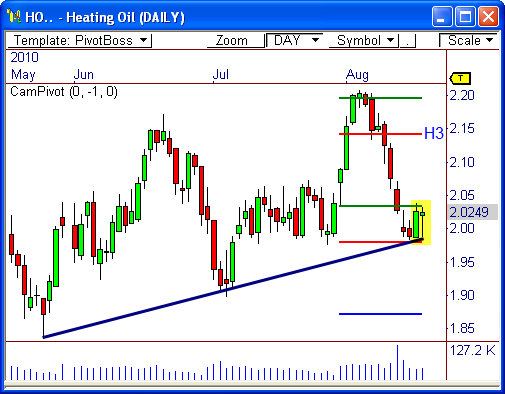 Heating Oil Futures (HO)