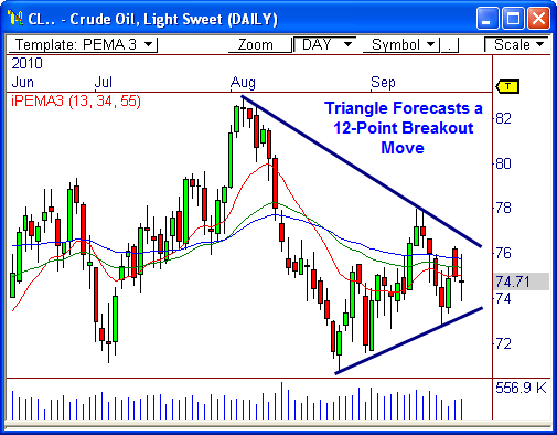 Crude Oil ($CL_F)