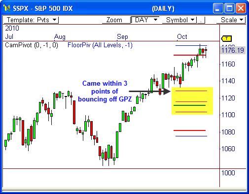 S&P 500 ($SPX)