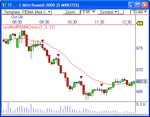 Emini Russell 2000 Futures Symbol Image Collections Free Symbol