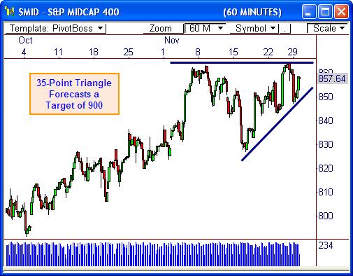 S&P 400 ($MID)