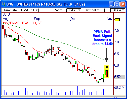 United States Nat Gas Fund ($UNG)