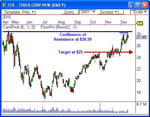 Terex Corp ($TEX)