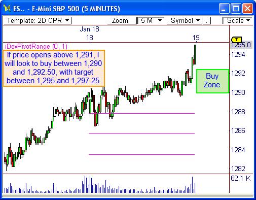 E-Mini S&P 500 ($ES_F)