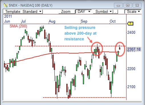 NASDAQ 100 ($NDX)