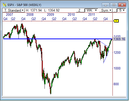 S&P 500 Index ($SPX)