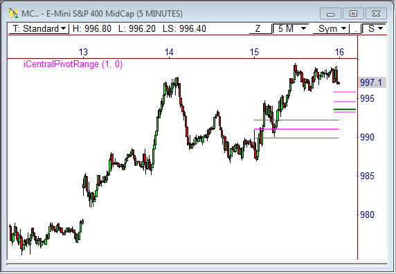 E-Mini S&P 400 ($MC_F)
