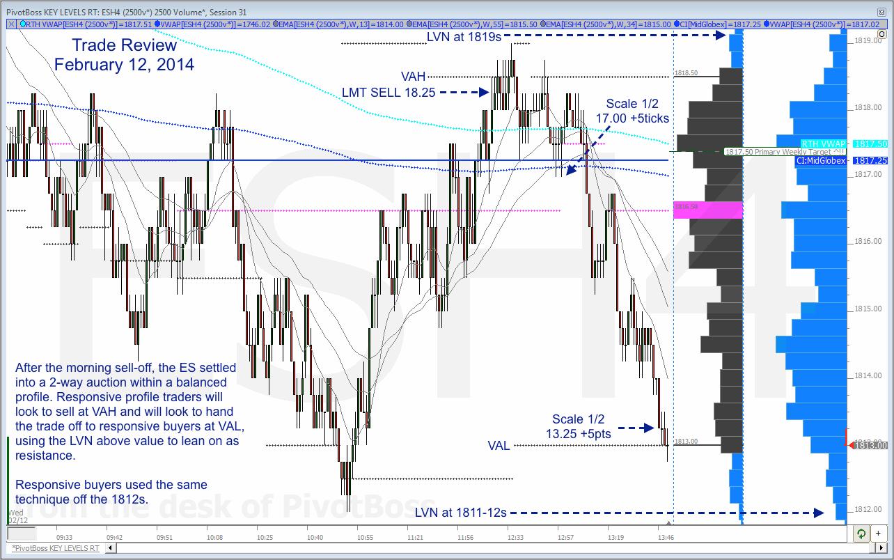 ES Trade Review 021214