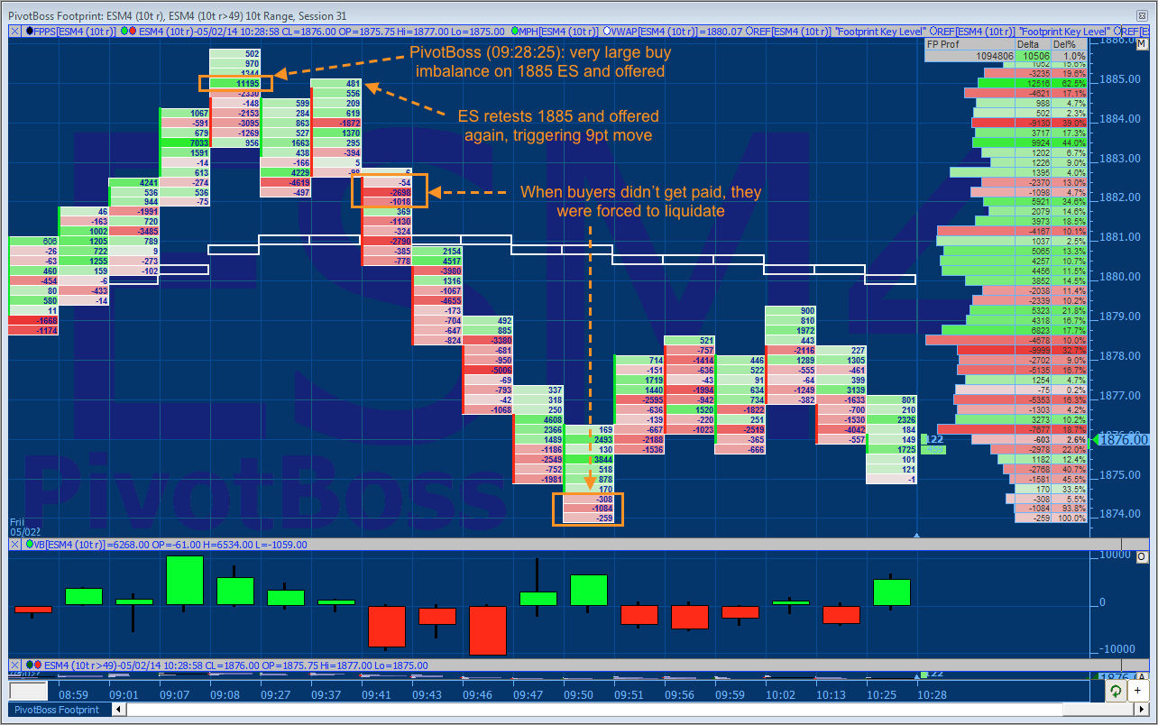 ES Buy Imbalances 050214