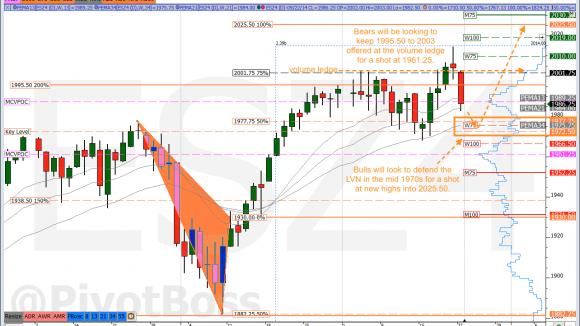 PivotBoss Futures Analysis