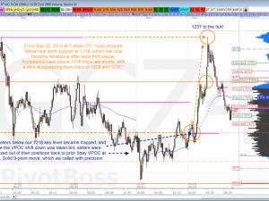 Trade Gold Futures