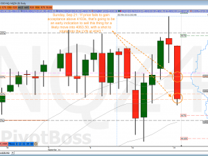 PivotBoss Futures Analysis
