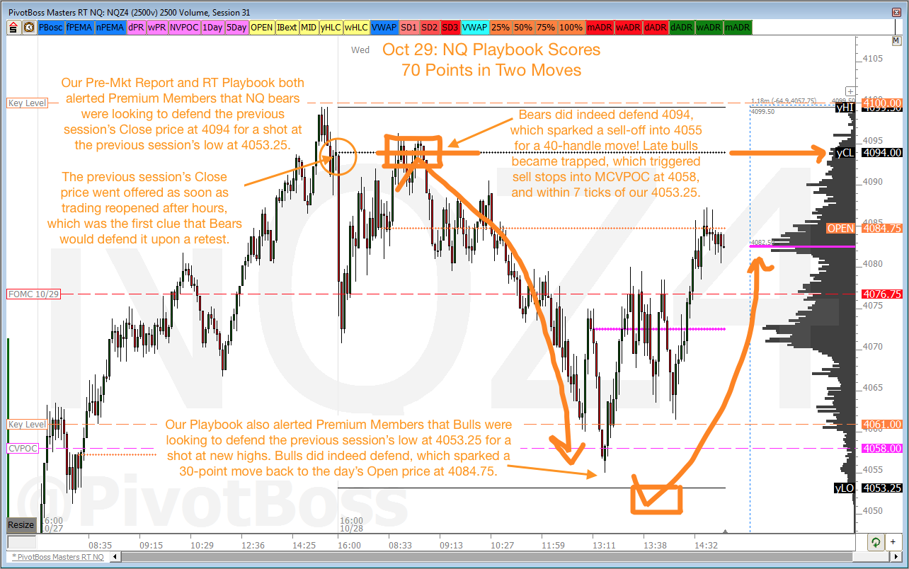 70 Points of Moves off Key Levels in the NQ