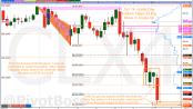 PivotBoss Crude Oil Analysis