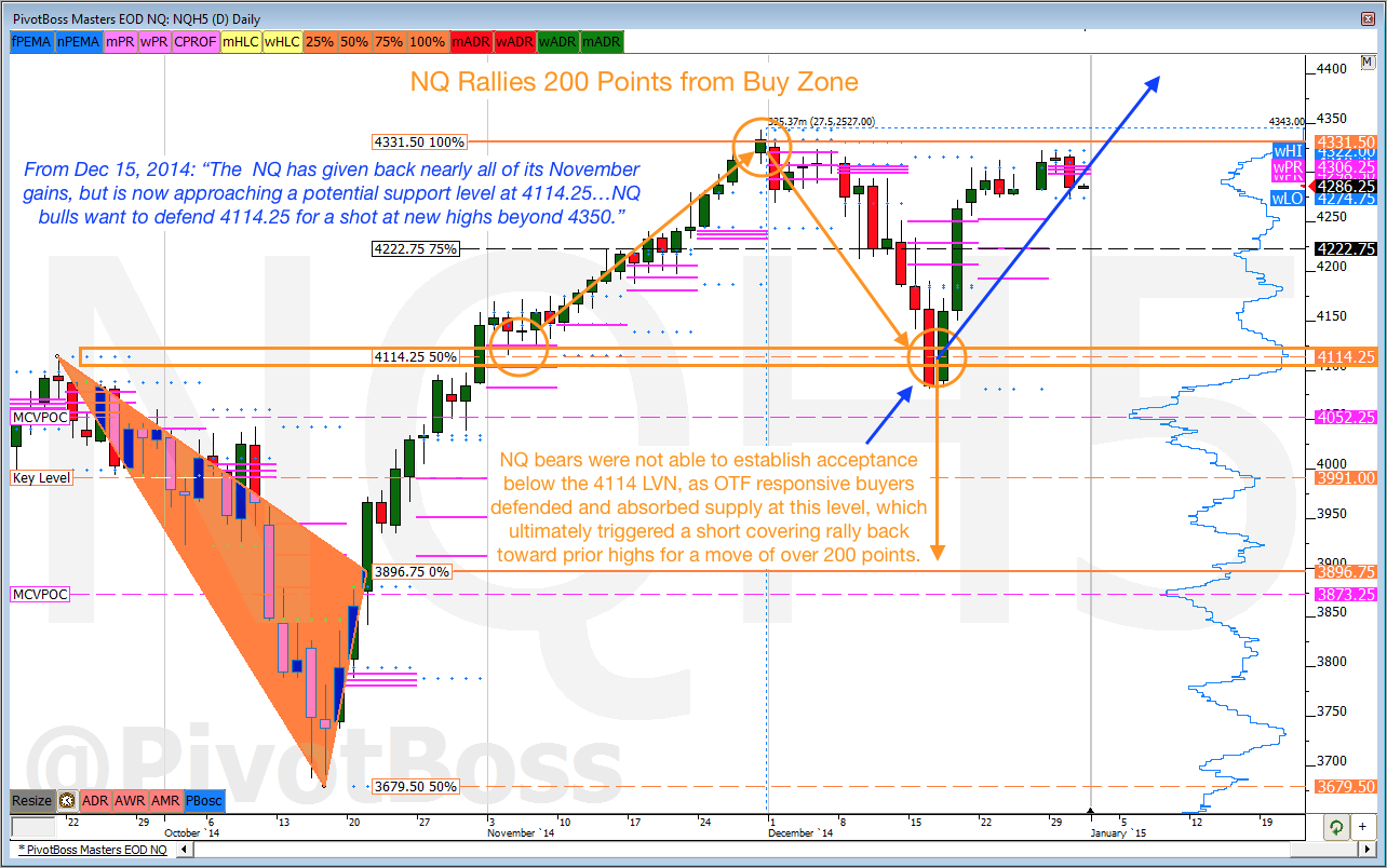 NQ Rallies 200 Points from Buy Zone