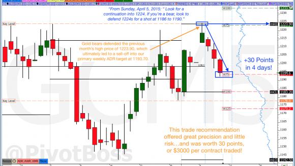 PivotBoss Gold Analysis