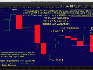 PivotBoss Premium Accurately Forecasts the Move in the NQ
