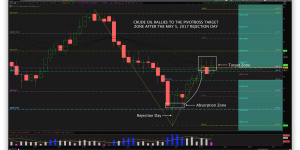 PivotBoss Crude Oil Swing Trade Rec Hits Target